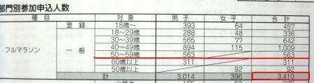2011加古川 005