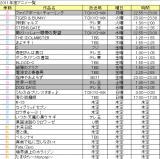 アニメ一覧表(春から秋)