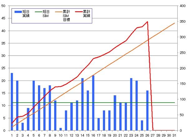 131126_グラフ