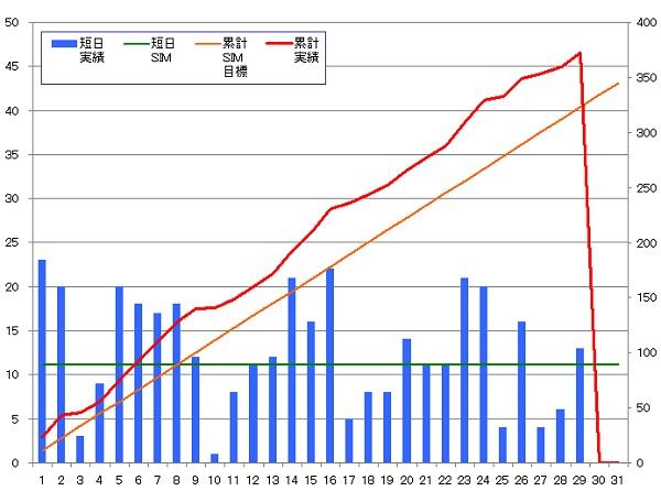 131129_グラフ