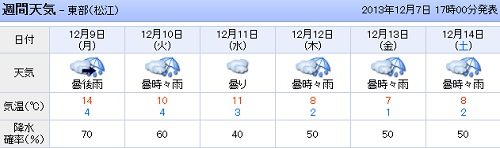 131207_Yahoo週間天気予報