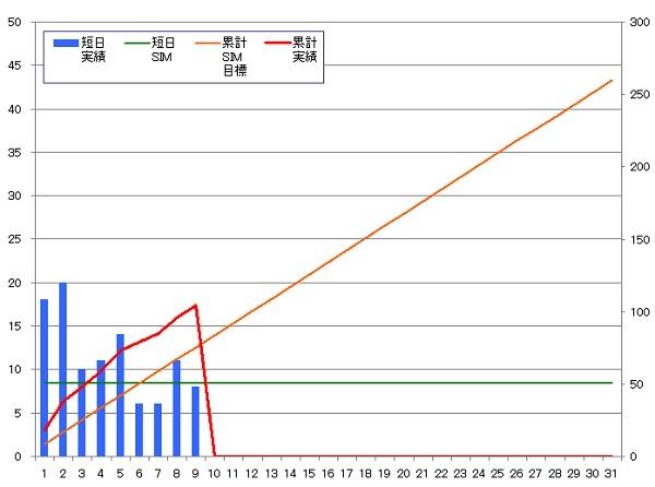 131209_グラフ
