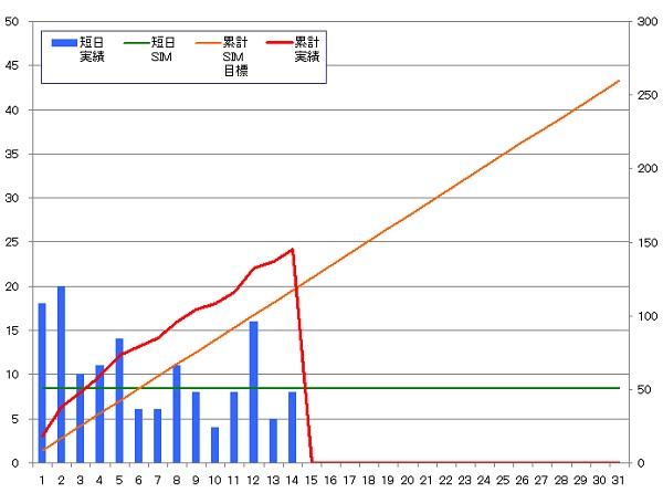 131214_グラフ