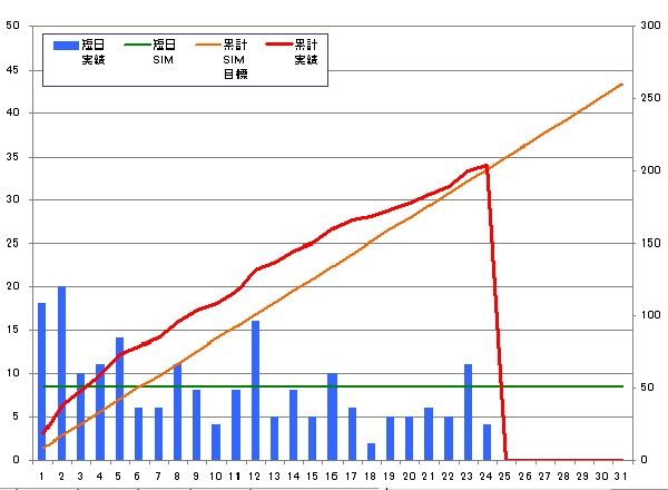131224_月間グラフ