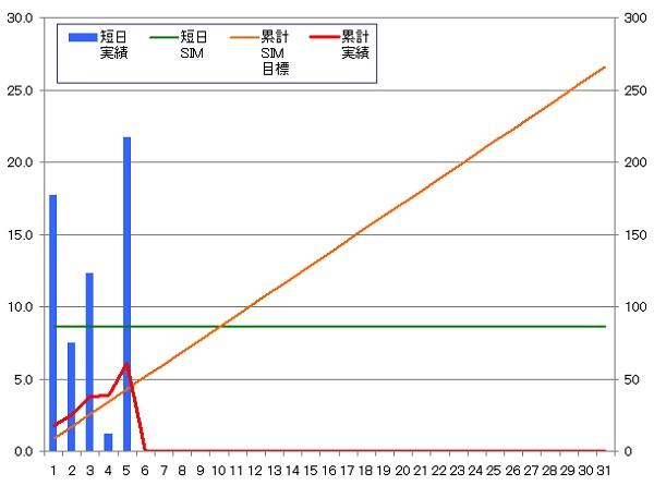 140105_グラフ