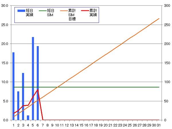 140106_グラフ