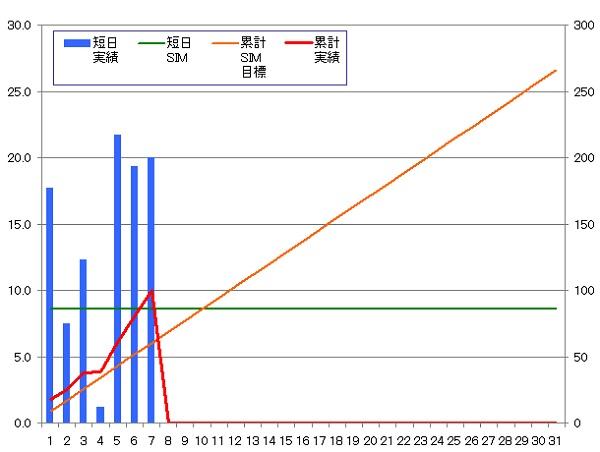 140107_グラフ