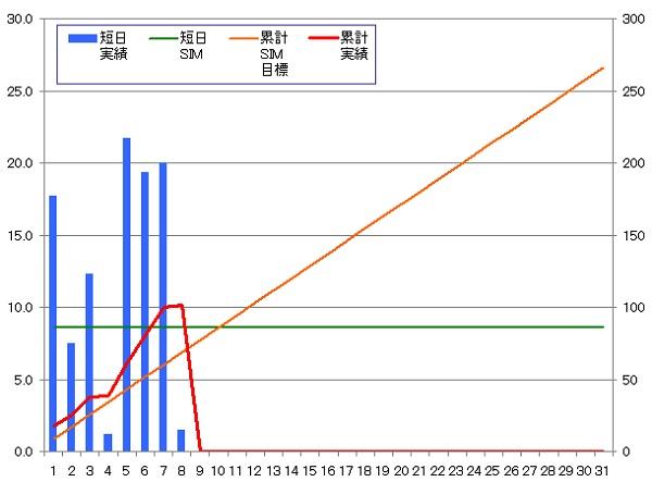 140108_グラフ