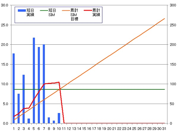 140110_グラフ