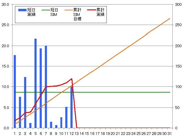 140112_グラフ
