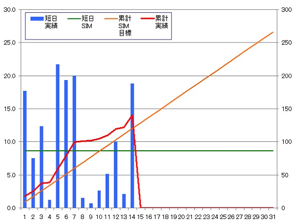 140114_グラフ