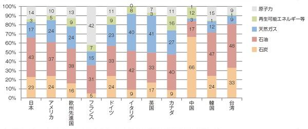 140116_国別エネルギー比率
