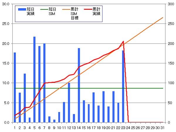 140123_グラフ