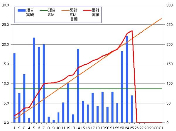 140125_グラフ