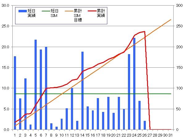 140126_グラフ