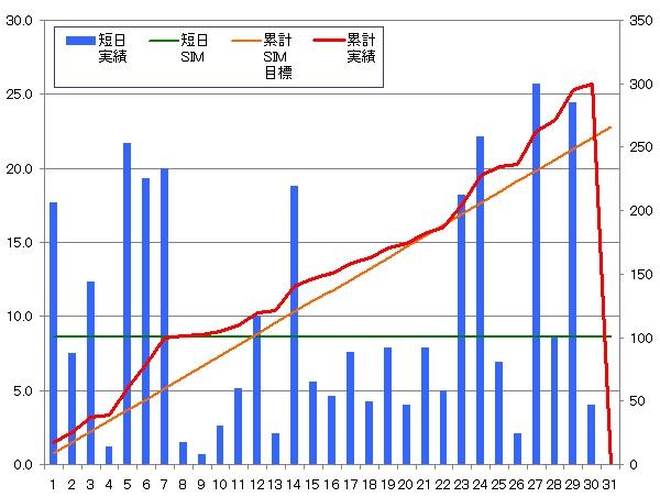 140130_グラフ