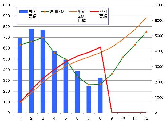 年間月別推移グラフ_140131