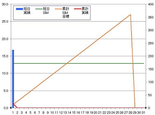 140201_グラフ