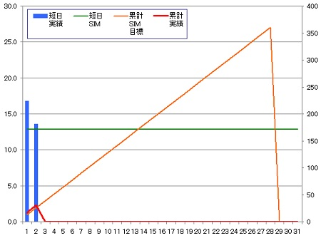 140202_グラフ