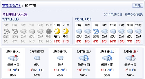 140202_週間天気