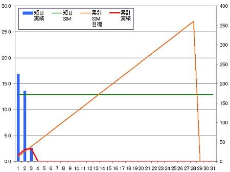 140203_グラフ