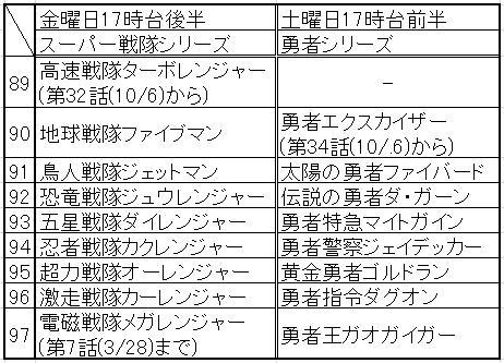 スーパー戦隊シリーズ+勇者シリーズ