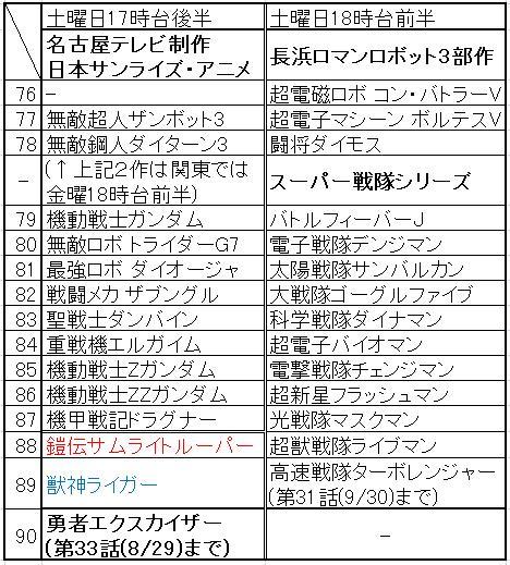 土曜17時後半サンライズ・アニメ(76-90)