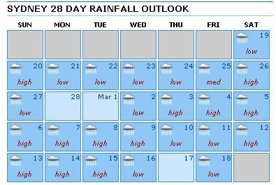 Sydney weather 2011-02