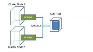 仮想箱庭WSS01-SCSI