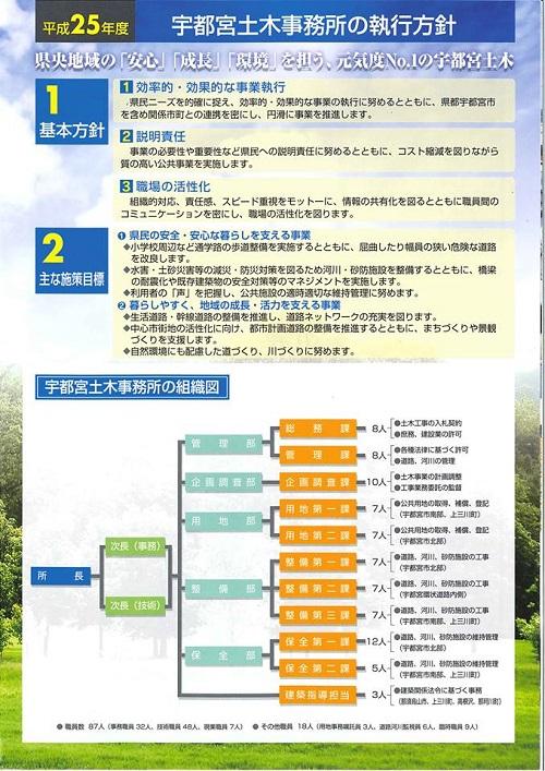 栃木県議会<県土整備委員会>現地調査!上三川町⑫