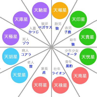 12従星一覧表(動物占い対応表)
