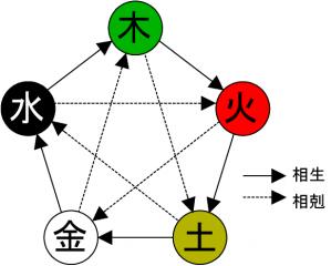 五行/相生相剋図
