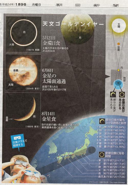 1月9日朝日新聞「天文ゴールデンイヤー2012」