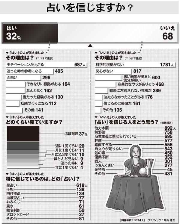 2011/11/12朝日新聞土曜be「占いを信じますか?」