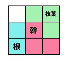 西川式/命式分類
