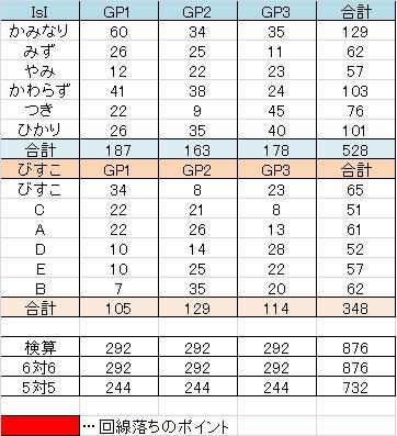 IsI vs びすこ
