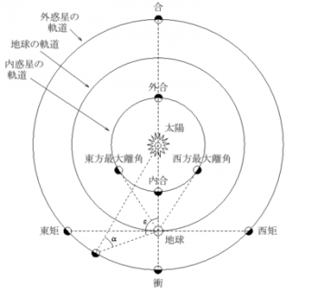400px-Positional_astronomy-ja.png