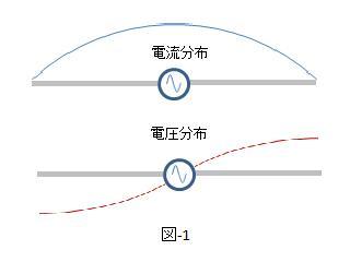 ダイポールの電流分布と電圧分布