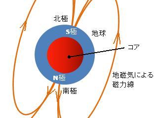 地磁気の仕組み
