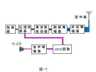 FM送信機の構成図