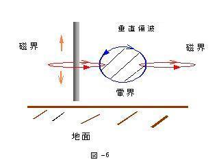 電波の輻射原理の1