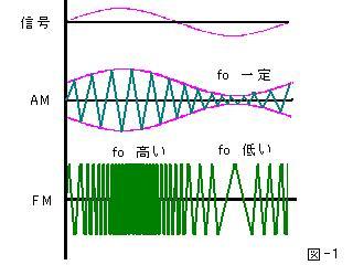 AM変調波とFM変調波