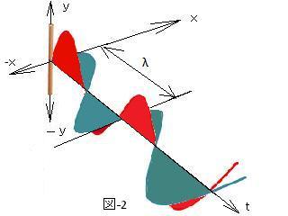 電波のモデリング