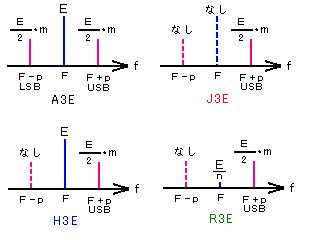 SSB Modulation