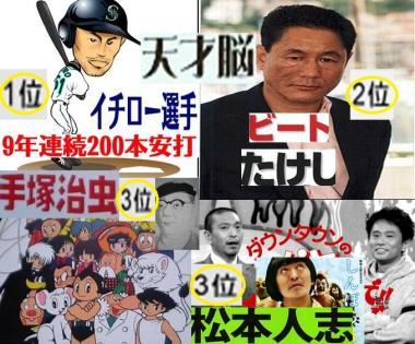 日本人の天才脳順位 1位イチロー選手 2位ビートたけし 3位手塚修と松本人志:完全無修正写真
