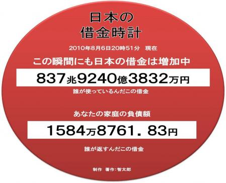 日本の借金時計 誰が使っているのか不明の借金額の完全無修正写真