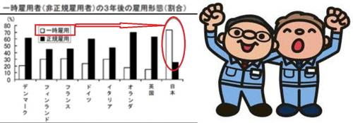 日本は派遣雇用社員がとても多い現状