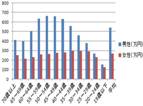 平成19年度の年齢男女別平均年収のグラフです
