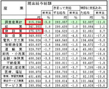 平成21年度の産業別平均年収額で平均月収は31万円らしい