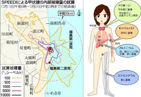 福島第一原発事故による放射能検査の必須